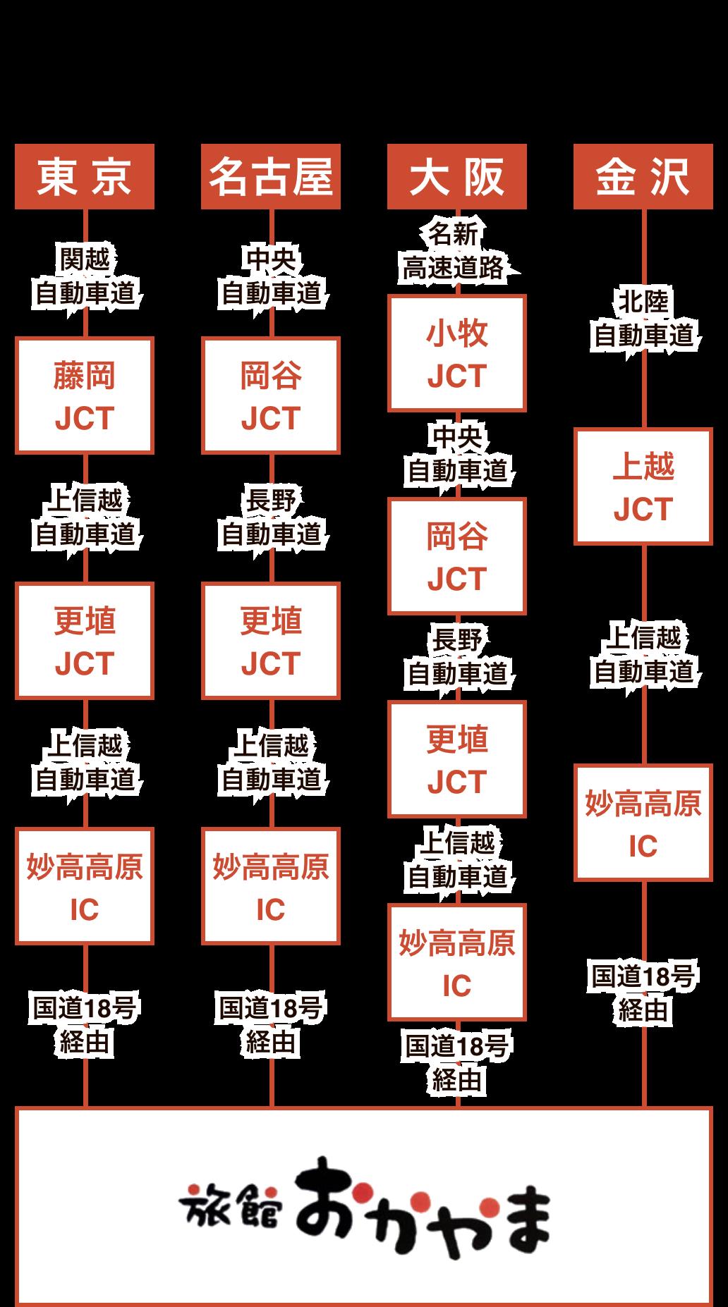 上信越自動車道 妙高IC経由 東京から3時間30分、大阪から6時間