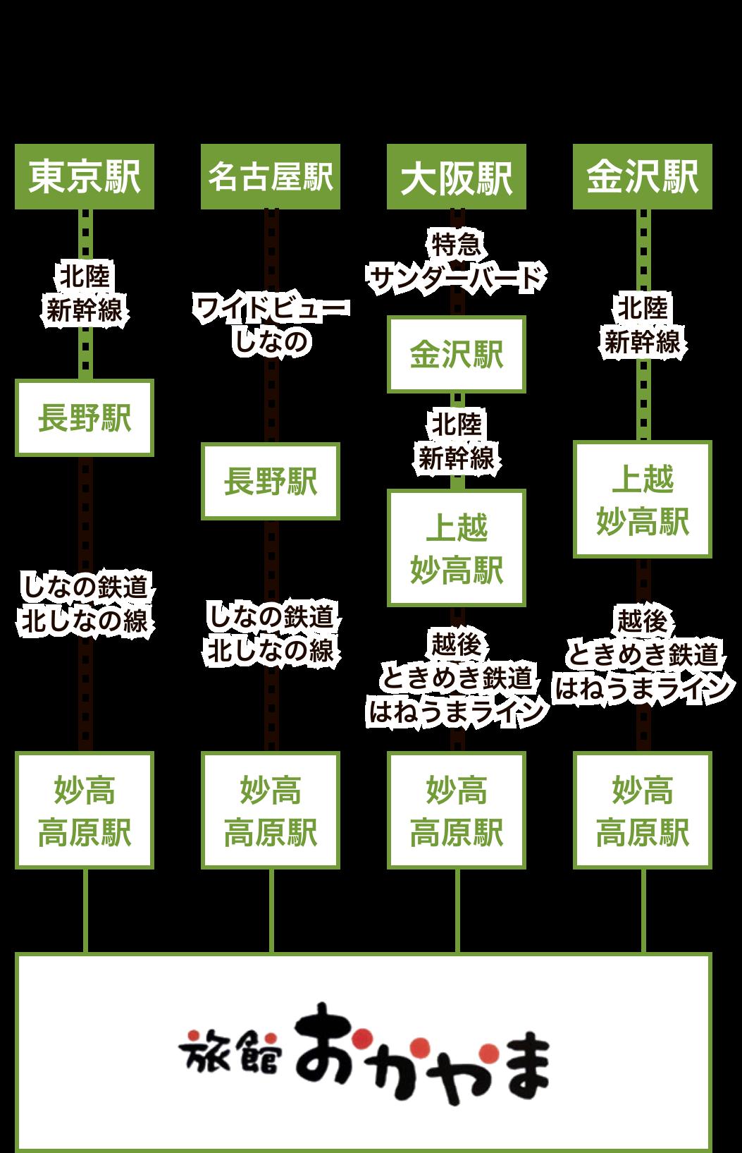 妙高高原駅下車 東京から2時間10分、大阪から4時間20分